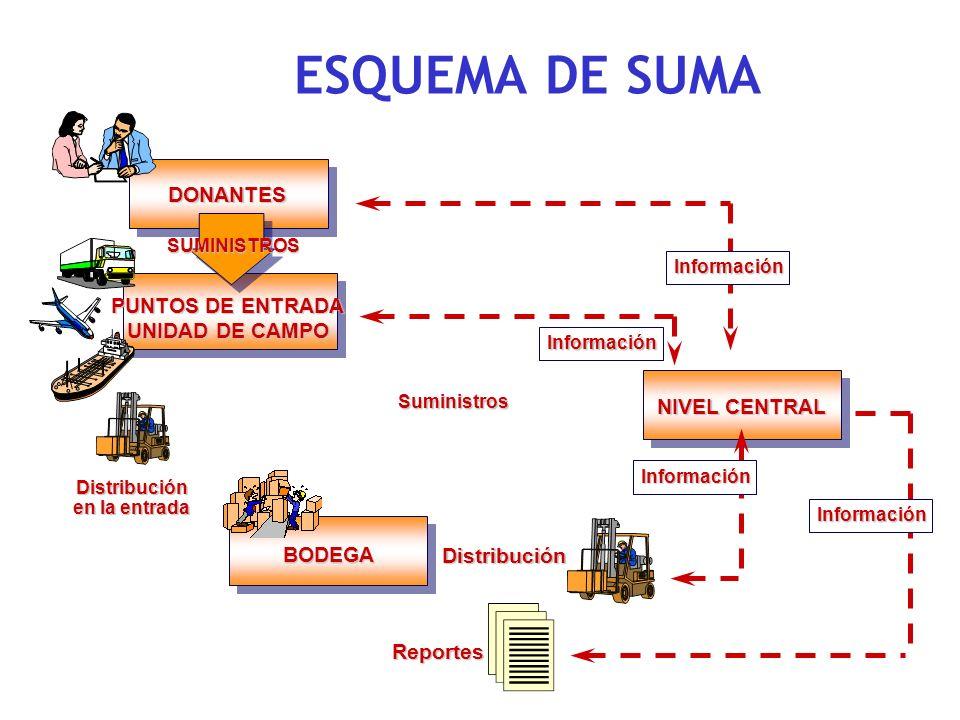 ESQUEMA DE SUMA DONANTES PUNTOS DE ENTRADA UNIDAD DE CAMPO NIVEL CENTRAL BODEGA Distribución Reportes SUMINISTROSInformación Información Información I