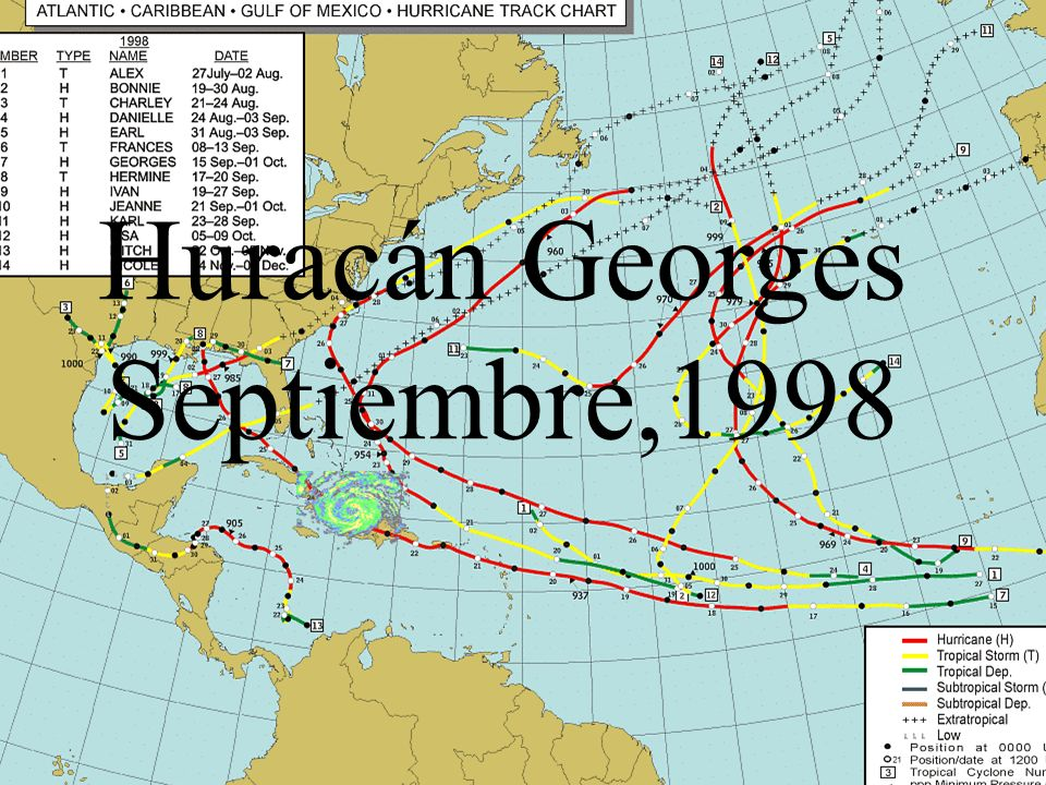 Huracán Georges Septiembre,1998