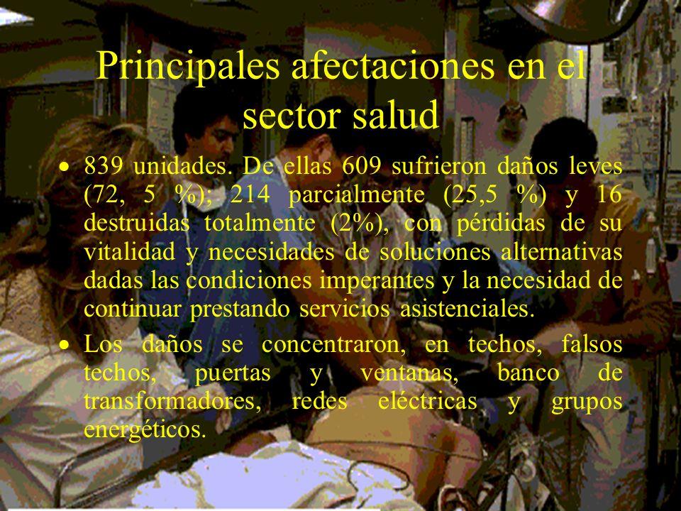 Principales afectaciones en el sector salud 839 unidades. De ellas 609 sufrieron daños leves (72, 5 %); 214 parcialmente (25,5 %) y 16 destruidas tota