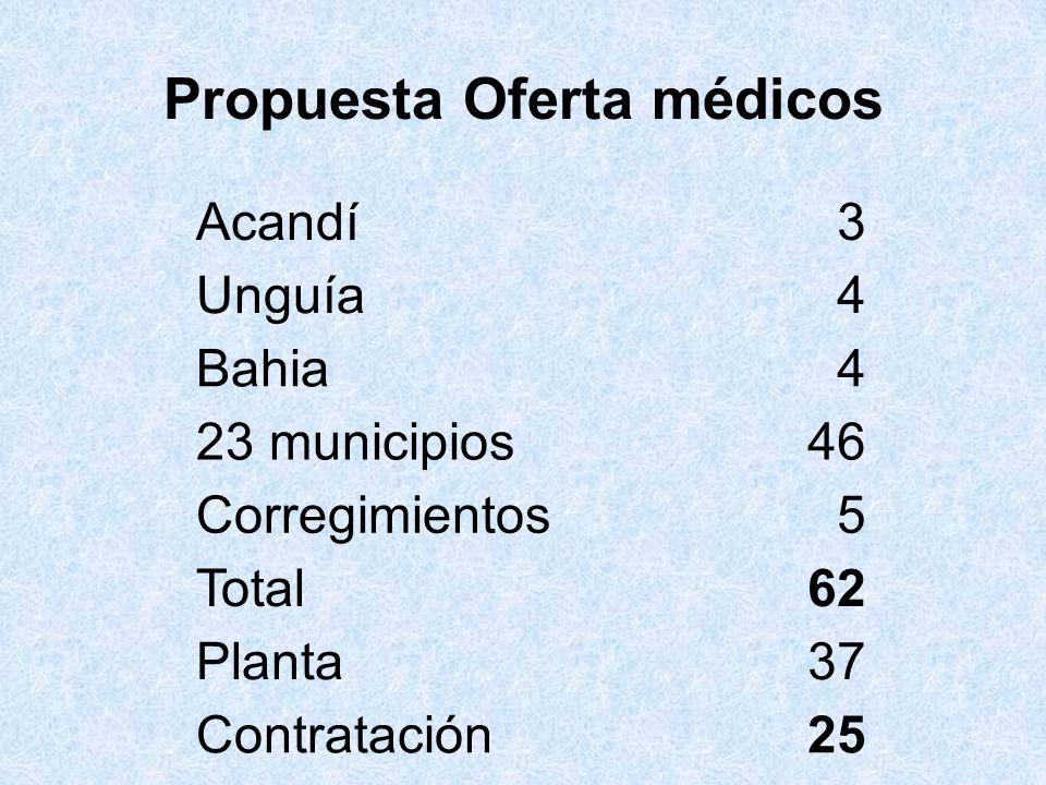 Propuesta Oferta médicos Acandí3 Unguía4 Bahia4 23 municipios46 Corregimientos5 Total62 Planta37 Contratación25