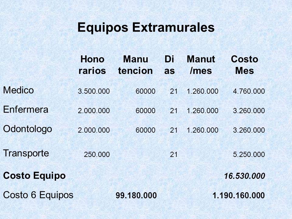 Equipos Extramurales Hono rarios Manu tencion Di as Manut /mes Costo Mes Medico 3.500.00060000211.260.0004.760.000 Enfermera 2.000.00060000211.260.000