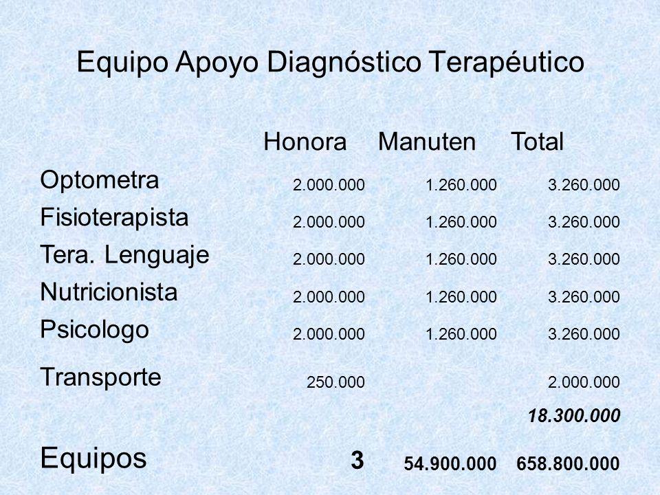 Equipo Apoyo Diagnóstico Terapéutico HonoraManutenTotal Optometra 2.000.0001.260.0003.260.000 Fisioterapista 2.000.0001.260.0003.260.000 Tera. Lenguaj