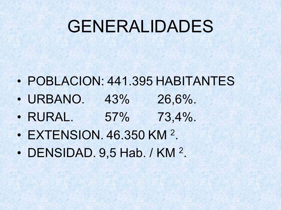GENERALIDADES POBLACION: 441.395 HABITANTES URBANO. 43% 26,6%. RURAL. 57% 73,4%. EXTENSION. 46.350 KM 2. DENSIDAD. 9,5 Hab. / KM 2.