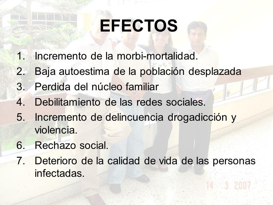 EFECTOS 1.Incremento de la morbi-mortalidad.