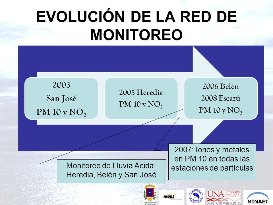 EVOLUCIÓN DE LA RED DE MONITOREO 2007: Iones y metales en PM 10 en todas las estaciones de partículas Monitoreo de Lluvia Ácida: Heredia, Belén y San