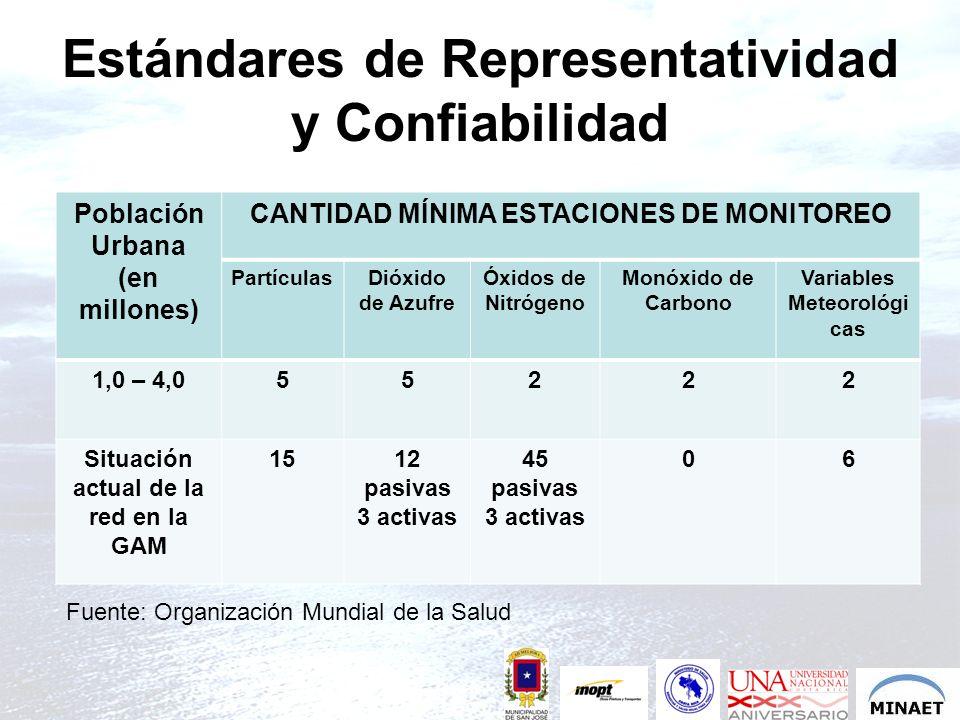 Estándares de Representatividad y Confiabilidad Población Urbana (en millones) CANTIDAD MÍNIMA ESTACIONES DE MONITOREO PartículasDióxido de Azufre Óxi
