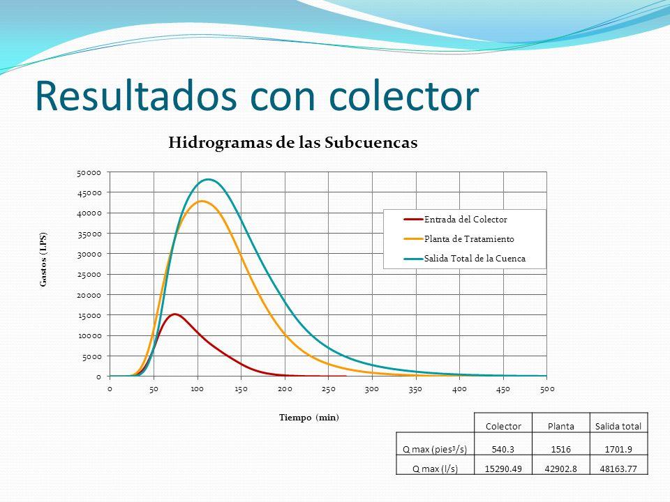 Resultados con colector ColectorPlantaSalida total Q max (pies 3 /s)540.315161701.9 Q max (l/s)15290.4942902.848163.77