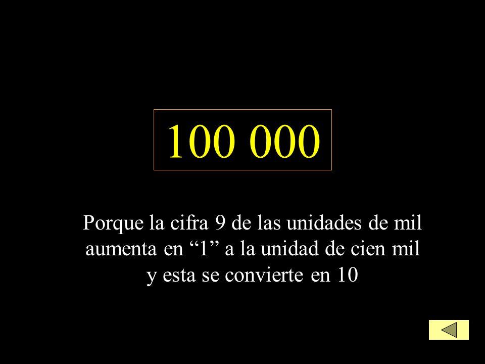 100 000 Porque la cifra 9 de las unidades de mil aumenta en 1 a la unidad de cien mil y esta se convierte en 10