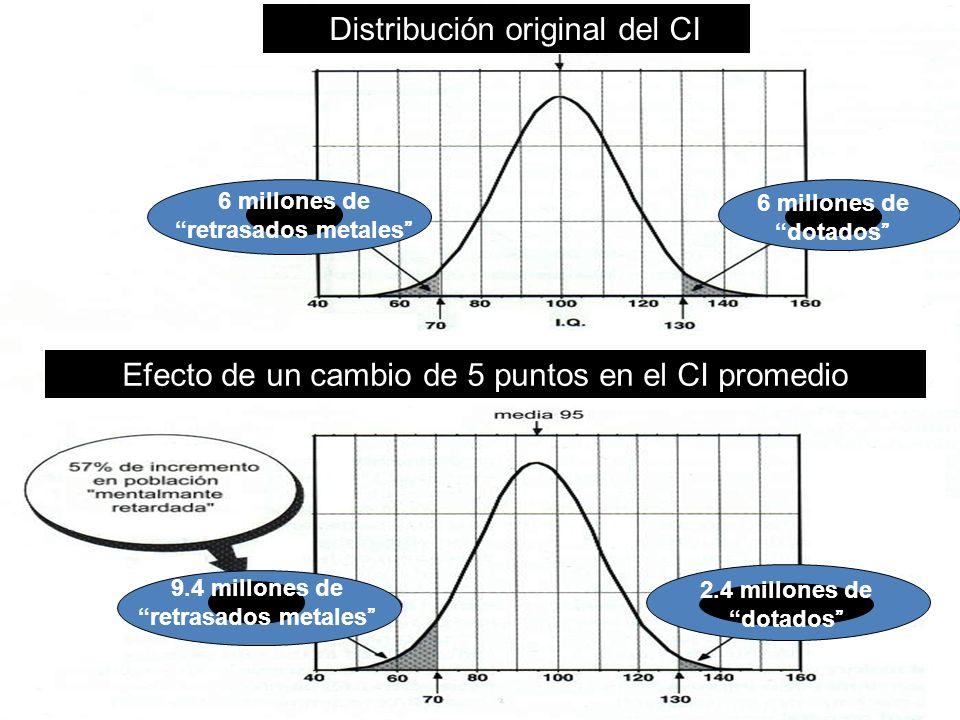 09/01/2014Página 18 Distribución original del CI Efecto de un cambio de 5 puntos en el CI promedio 6 millones de retrasados metales 6 millones de dota
