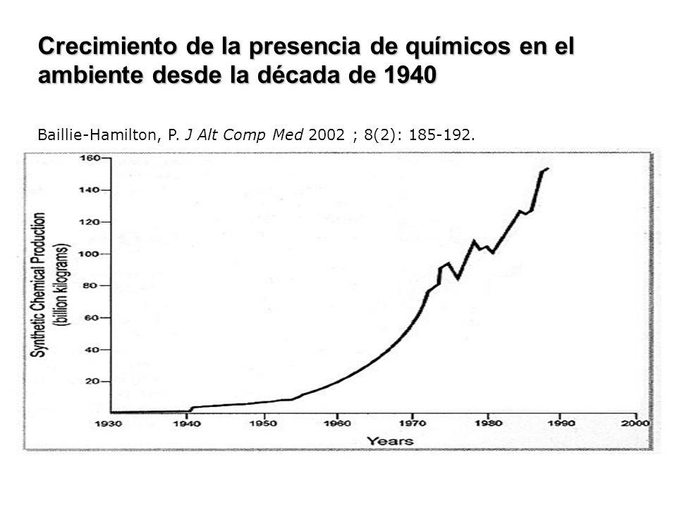 Crecimiento de la presencia de químicos en el ambiente desde la década de 1940 Crecimiento de la presencia de químicos en el ambiente desde la década