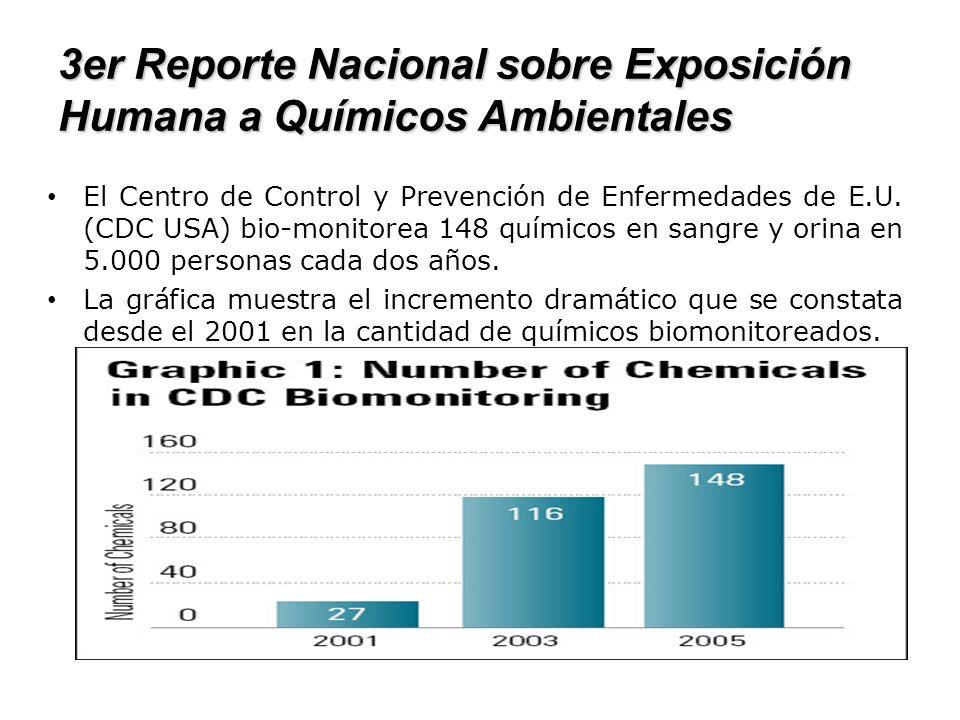 3er Reporte Nacional sobre Exposición Humana a Químicos Ambientales El Centro de Control y Prevención de Enfermedades de E.U. (CDC USA) bio-monitorea