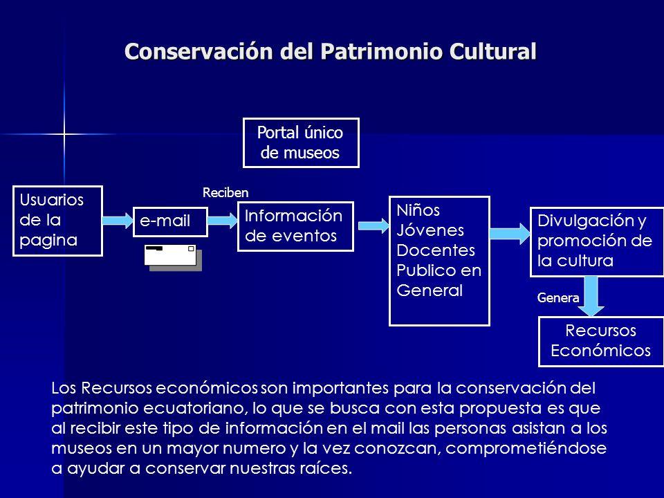 Conservación del Patrimonio Cultural Portal único de museos e-mail Usuarios de la pagina Información de eventos Niños Jóvenes Docentes Publico en Gene