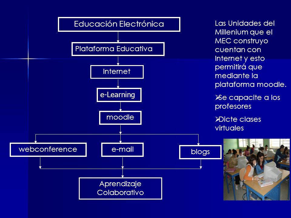 Educación Electrónica Internet Aprendizaje Colaborativo Plataforma Educativa e-Learning moodle e-mailwebconference blogs Las Unidades del Millenium qu