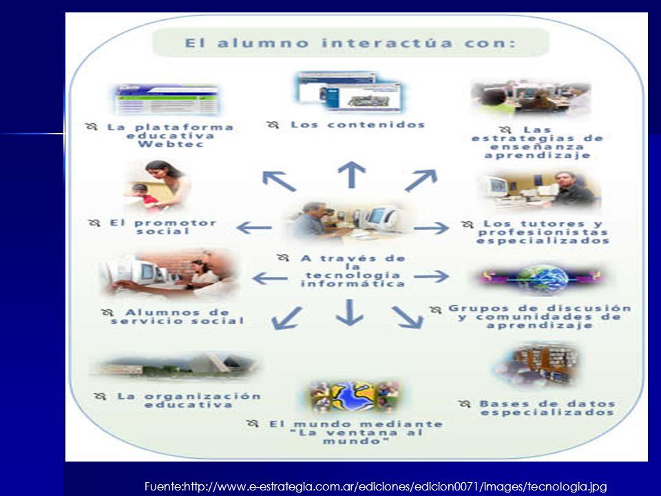 Universidades Salud-e Facultades de Medicina Plataforma de Salud Investigaciones Contenidos de Medicina Registros de Médicos del país Información y Conocimiento Permite: Intercambio de información Intercambio de Tecnología Medica Capacitación Internacional Mejoramiento de la Salud Esta plataforma permite crear una sociedad medica a nivel internacional que permite generar relaciones internacionales que permitan mejorar en el área de salud