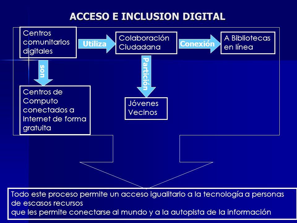 Centros comunitarios digitales Utiliza Colaboración Ciudadana Partición Jóvenes Vecinos Conexión A Bibliotecas en línea Todo este proceso permite un a