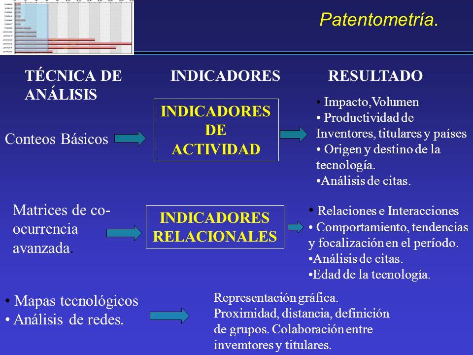 Patentometría. TÉCNICA DE ANÁLISIS RESULTADO Conteos Básicos Matrices de co- ocurrencia avanzada. INDICADORES INDICADORES DE ACTIVIDAD INDICADORES REL