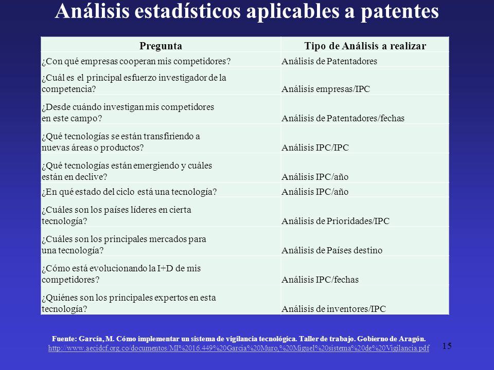 Análisis estadísticos aplicables a patentes PreguntaTipo de Análisis a realizar ¿Con qué empresas cooperan mis competidores?Análisis de Patentadores ¿