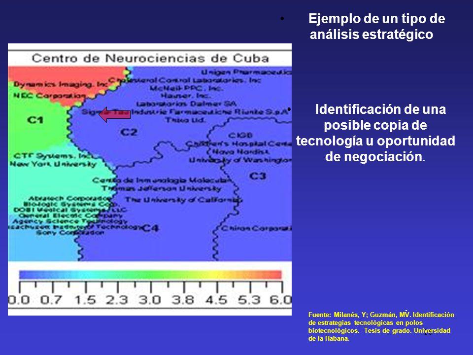 Identificación de una posible copia de tecnología u oportunidad de negociación. 16. Fuente: Milanés, Y; Guzmán, MV. Identificación de estrategias tecn