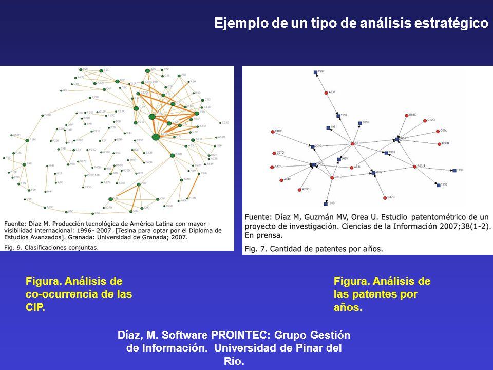 Figura. Análisis de co-ocurrencia de las CIP. Figura. Análisis de las patentes por años. Díaz, M. Software PROINTEC: Grupo Gestión de Información. Uni