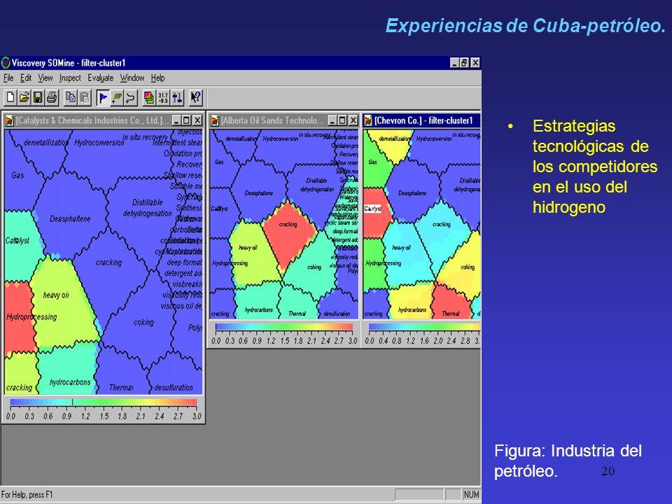 20 Estrategias tecnológicas de los competidores en el uso del hidrogeno Figura: Industria del petróleo. Experiencias de Cuba-petróleo.