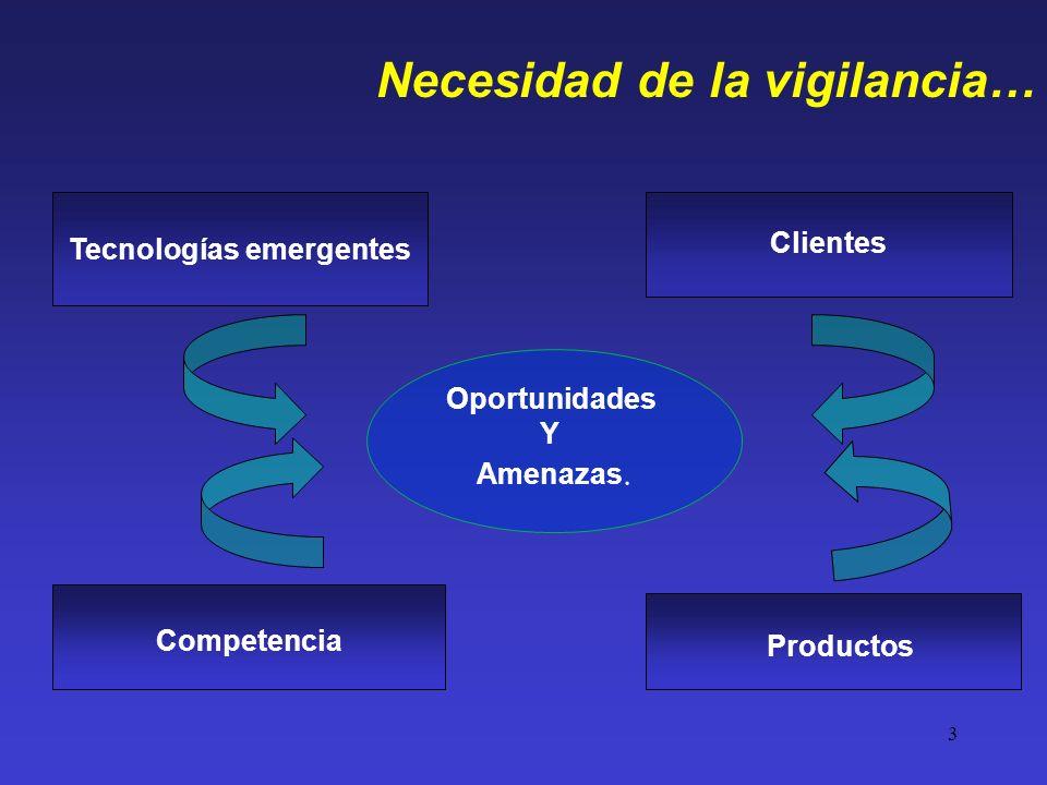 3 Necesidad de la vigilancia… Tecnologías emergentes Competencia Clientes Productos Oportunidades Y Amenazas.