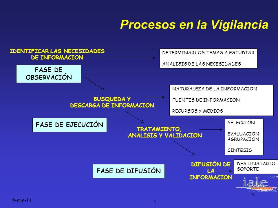 5 Procesos en la Vigilancia 9-ene-14 5 IDENTIFICAR LAS NECESIDADES DE INFORMACION BUSQUEDA Y DESCARGA DE INFORMACION TRATAMIENTO, ANALISIS Y VALIDACIO