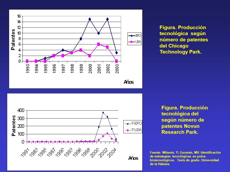 9 Figura. Producción tecnológica según número de patentes del Chicago Technology Park. Figura. Producción tecnológica del según número de patentes Nov