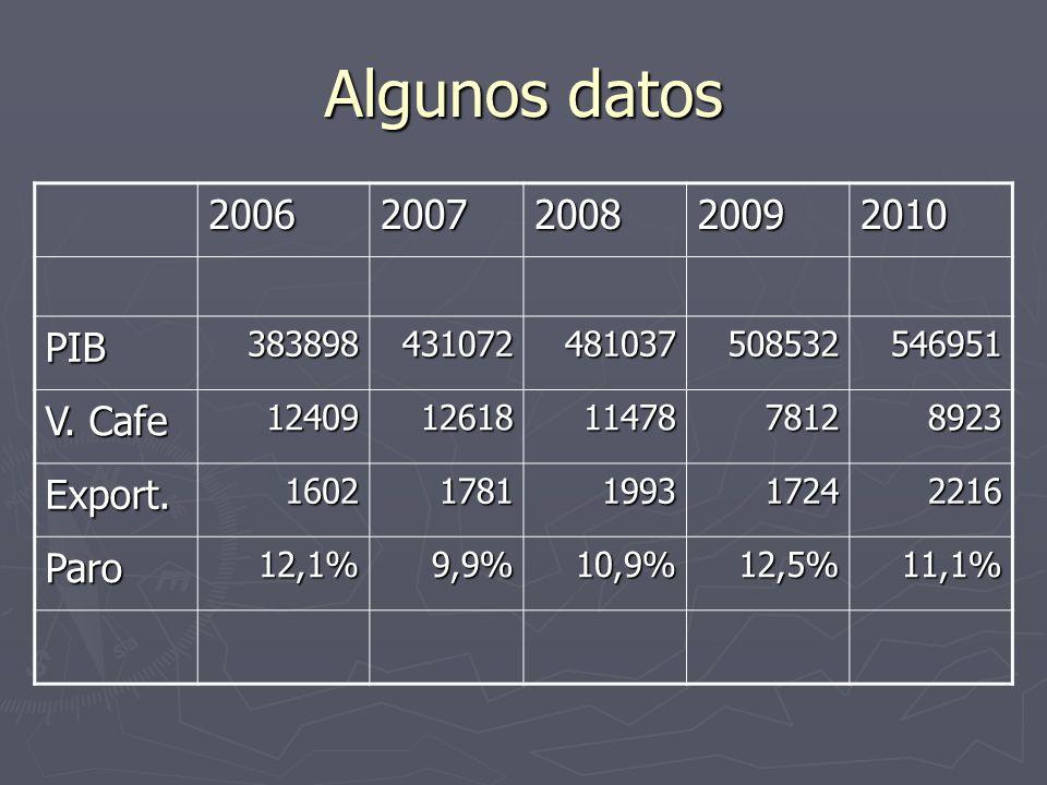 Algunos datos 20062007200820092010 PIB383898431072481037508532546951 V.