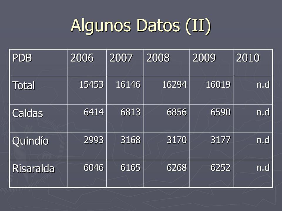 Algunos Datos (II) PDB20062007200820092010 Total15453161461629416019n.d Caldas6414681368566590n.d Quindío2993316831703177n.d Risaralda6046616562686252n.d