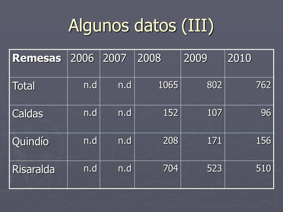 Algunos datos (III) Remesas20062007200820092010 Totaln.dn.d1065802762 Caldasn.dn.d15210796 Quindíon.dn.d208171156 Risaraldan.dn.d704523510