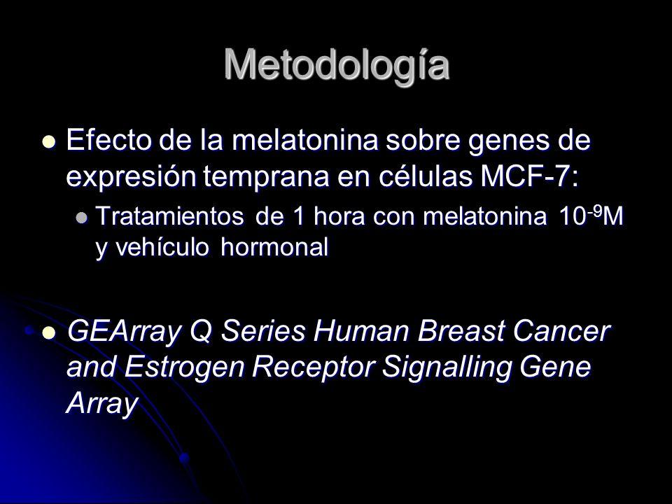 Metodología Efecto de la melatonina sobre genes de expresión temprana en células MCF-7: Efecto de la melatonina sobre genes de expresión temprana en c