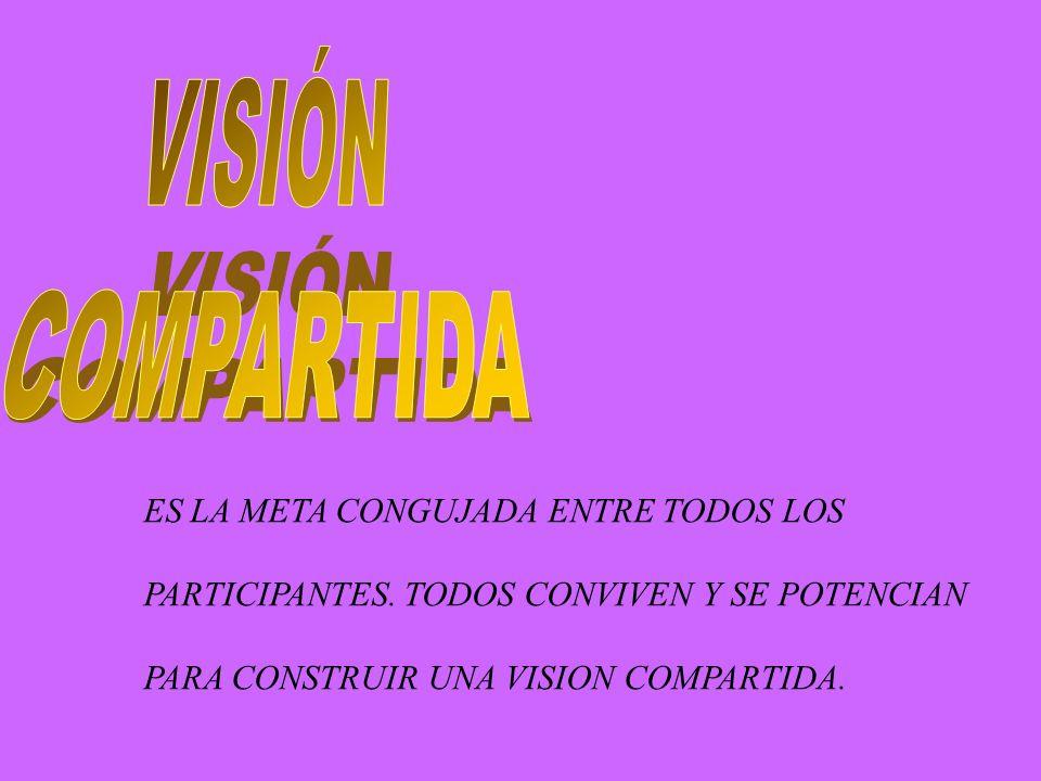 ES LA META CONGUJADA ENTRE TODOS LOS PARTICIPANTES. TODOS CONVIVEN Y SE POTENCIAN PARA CONSTRUIR UNA VISION COMPARTIDA.