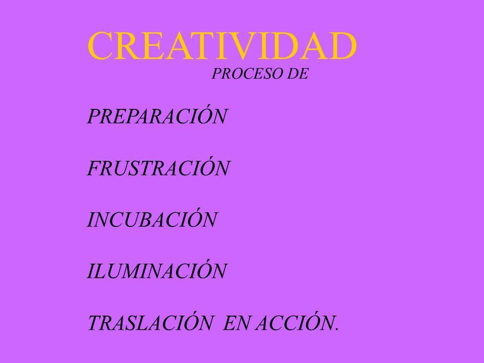 CREATIVIDAD PREPARACIÓN FRUSTRACIÓN INCUBACIÓN ILUMINACIÓN TRASLACIÓN EN ACCIÓN. PROCESO DE