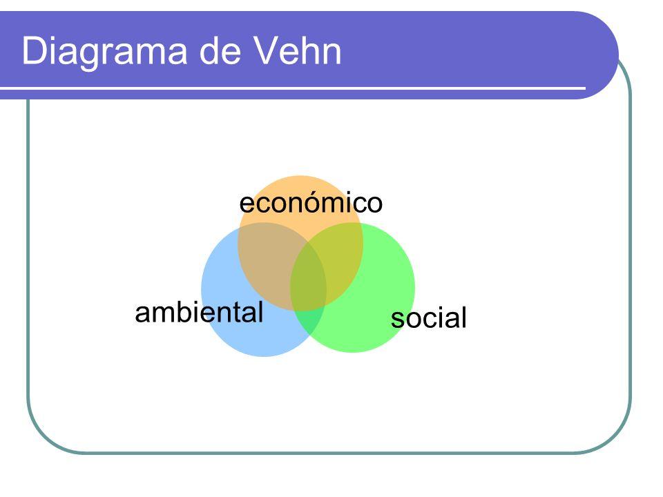 Diagrama de Vehn social económico ambiental