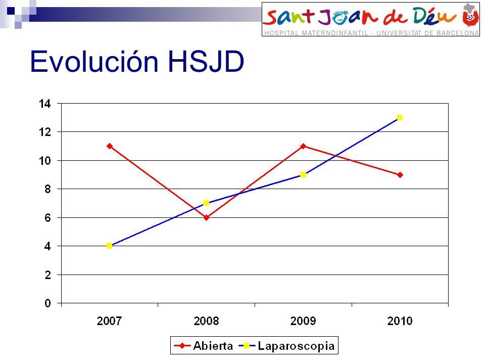 Evolución HSJD