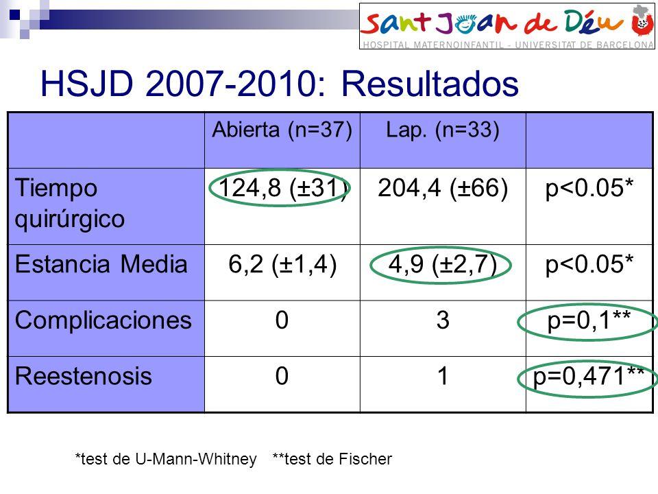 HSJD 2007-2010: Resultados Abierta (n=37)Lap. (n=33) Tiempo quirúrgico 124,8 (±31)204,4 (±66)p<0.05* Estancia Media6,2 (±1,4)4,9 (±2,7)p<0.05* Complic