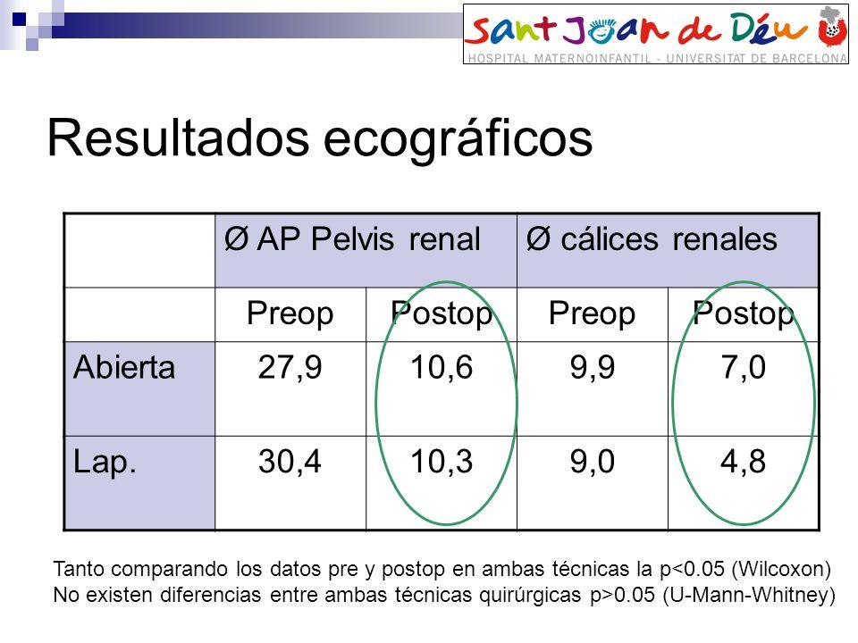 Resultados ecográficos Ø AP Pelvis renalØ cálices renales PreopPostopPreopPostop Abierta27,910,69,97,0 Lap.30,410,39,04,8 Tanto comparando los datos p
