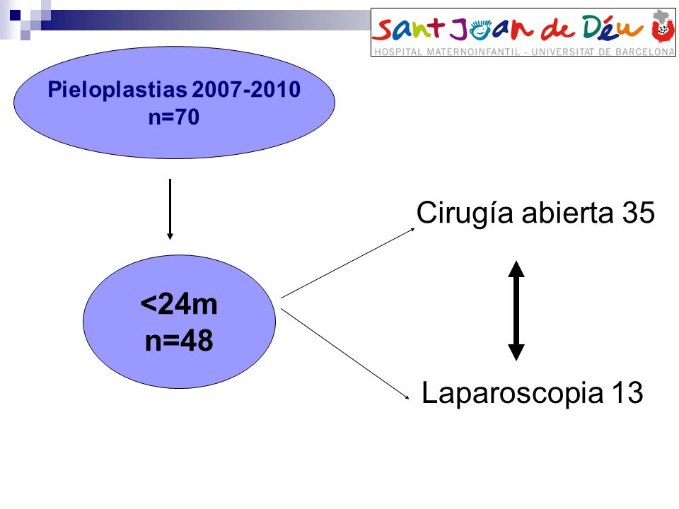 Pieloplastias 2007-2010 n=70 <24m n=48 Cirugía abierta 35 Laparoscopia 13