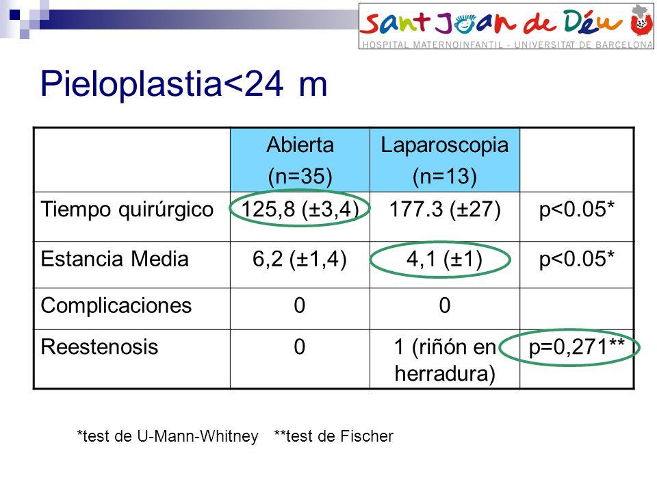 Pieloplastia<24 m Abierta (n=35) Laparoscopia (n=13) Tiempo quirúrgico125,8 (±3,4)177.3 (±27)p<0.05* Estancia Media6,2 (±1,4)4,1 (±1)p<0.05* Complicac