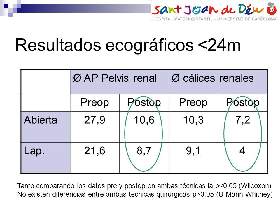 Resultados ecográficos <24m Ø AP Pelvis renalØ cálices renales PreopPostopPreopPostop Abierta27,910,610,37,2 Lap.21,68,79,14 Tanto comparando los dato