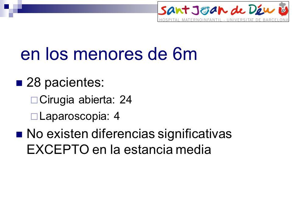 en los menores de 6m 28 pacientes: Cirugia abierta: 24 Laparoscopia: 4 No existen diferencias significativas EXCEPTO en la estancia media