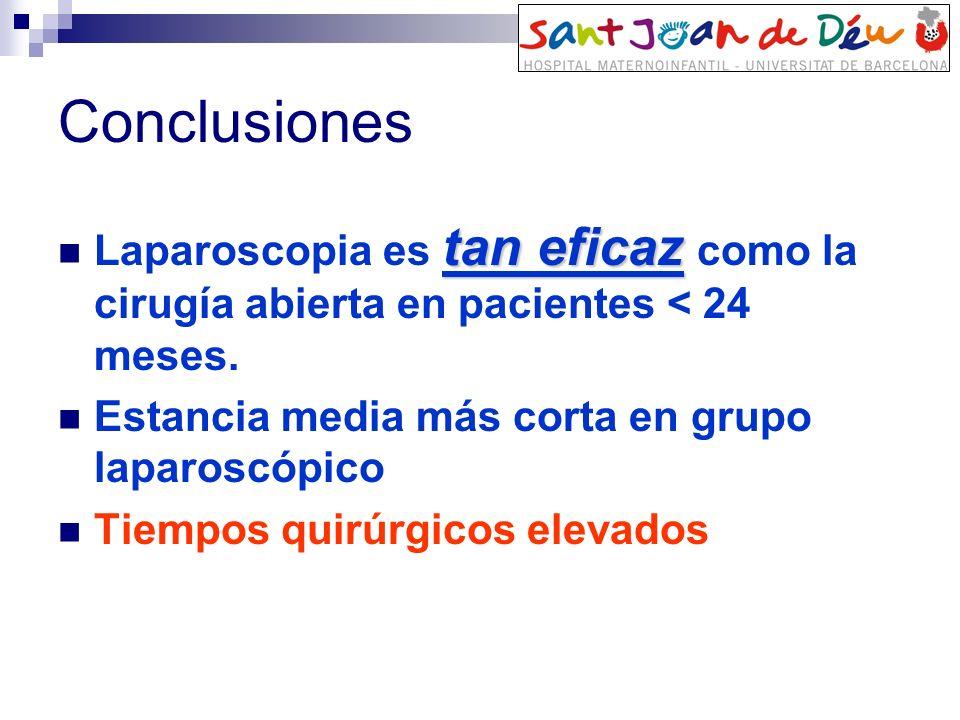 Conclusiones tan eficaz Laparoscopia es tan eficaz como la cirugía abierta en pacientes < 24 meses. Estancia media más corta en grupo laparoscópico Ti