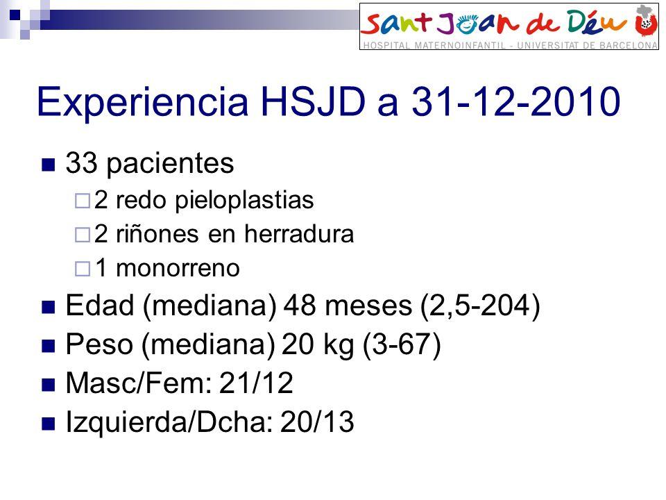 Pieloplastia <24m Abierta (n=35) Laparoscopia (n=13) Man- Whitney p<0.05 Peso (kg)x=7,7 ±2,9x=9,7 ± 3,8p=0,071 Ø AP pelvis (mm) x=27,9 (±14,7)x=21,6 (±6)p=0,301 Ø cálicesx=10,3 (±6,2)x=9,1 (±6,6)p=0,683