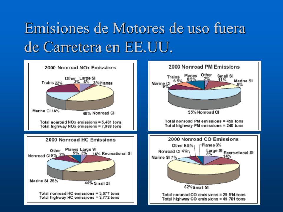 Emisiones de Motores de uso fuera de Carretera en EE.UU.