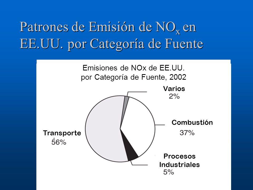 Patrones de Emisión de NO x en EE.UU. por Categoría de Fuente Emisiones de NOx de EE.UU. por Categoría de Fuente, 2002 Procesos Industriales Combustió