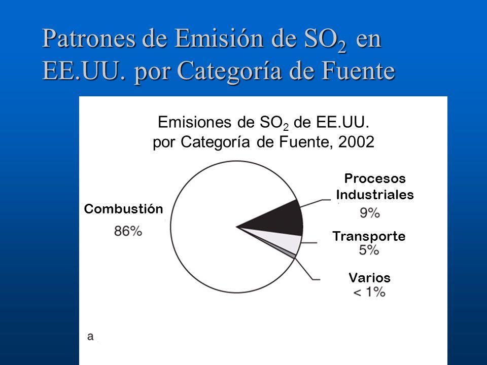 Patrones de Emisión de SO 2 en EE.UU. por Categoría de Fuente Emisiones de SO 2 de EE.UU. por Categoría de Fuente, 2002 Combustión Procesos Industrial