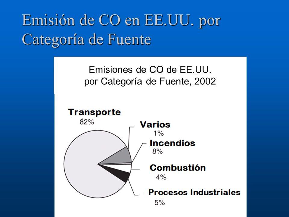 Emisión de CO en EE.UU. por Categoría de Fuente Emisiones de CO de EE.UU. por Categoría de Fuente, 2002