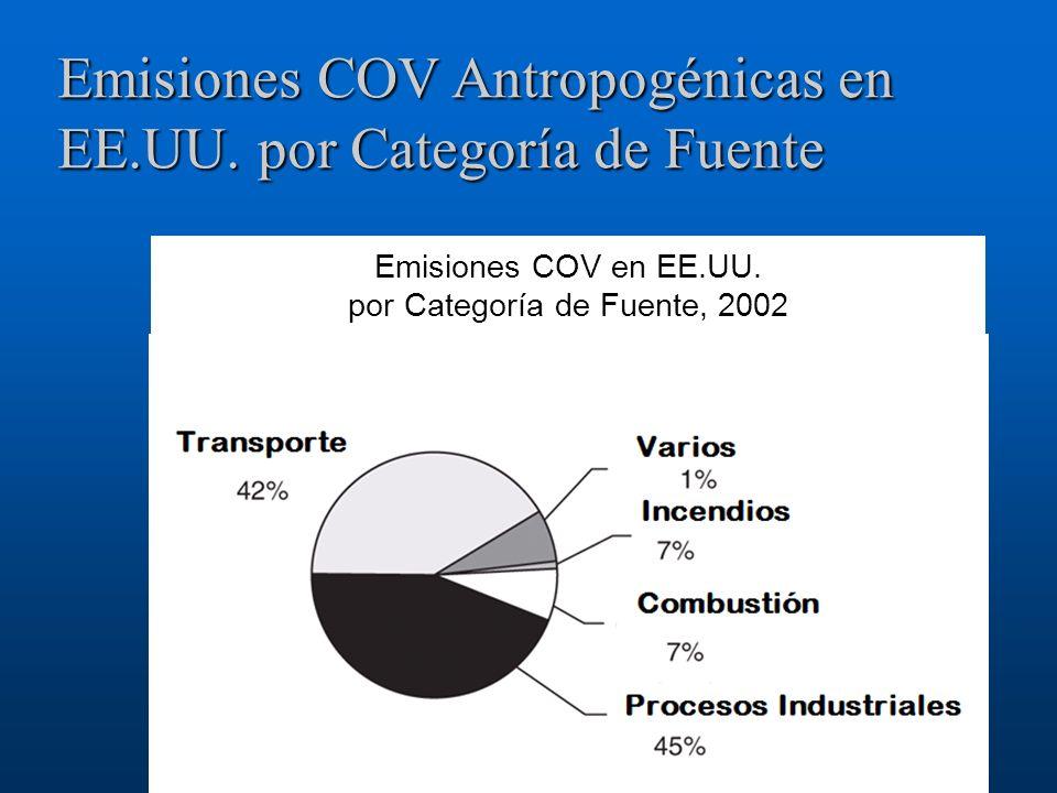 Emisiones COV Antropogénicas en EE.UU. por Categoría de Fuente Emisiones COV en EE.UU. por Categoría de Fuente, 2002