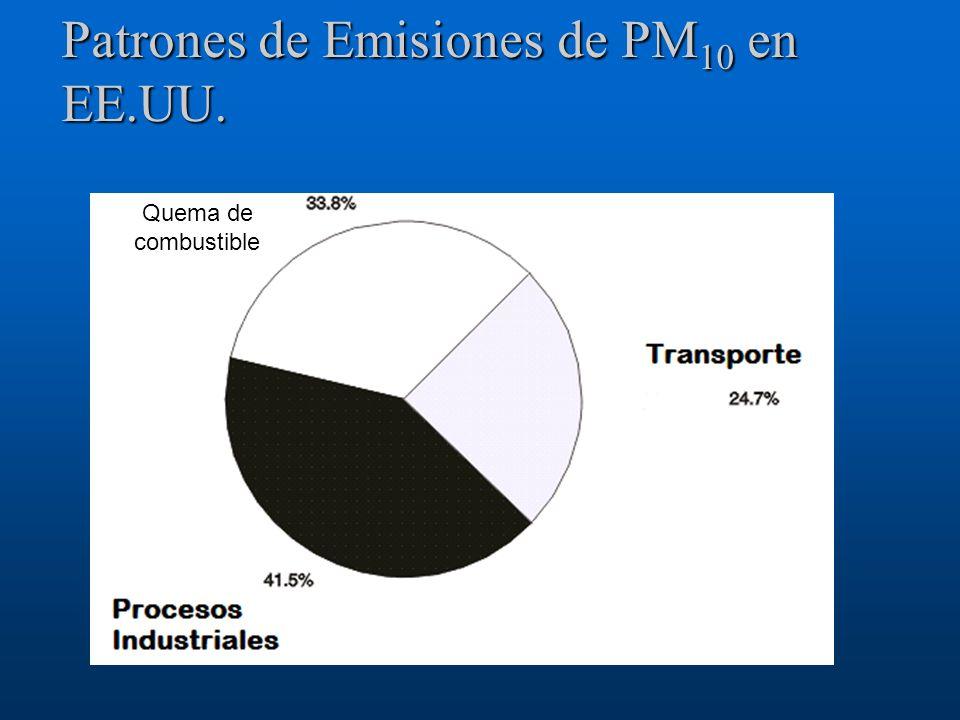 Patrones de Emisiones de PM 10 en EE.UU. Quema de combustible