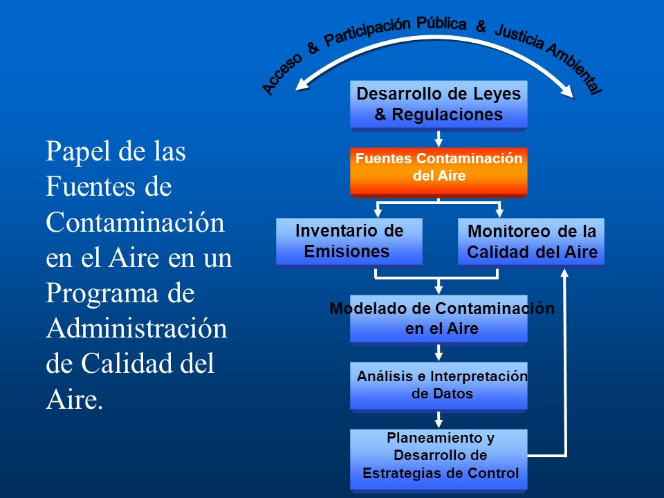 Contaminantes en el Aire Ambiental Contaminantes Principales –Monóxido de Carbono (CO) –Ozono (O 3 ) –Dióxido de Azufre (SO 2 ) –Partículas –Óxidos de Nitrógeno (NO x ) –Plomo (Pb) Contaminantes Peligrosos en el Aire Benceno Percloroetileno Cloruro de Metileno Dioxina Asbestos Tolueno Cadmio Mercurio Cromo Muchos otros